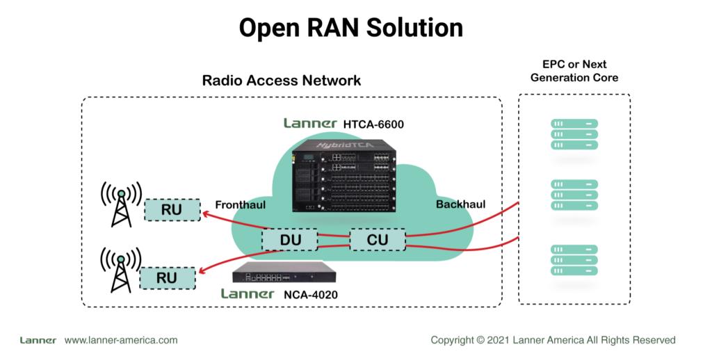 Open RAN Solution